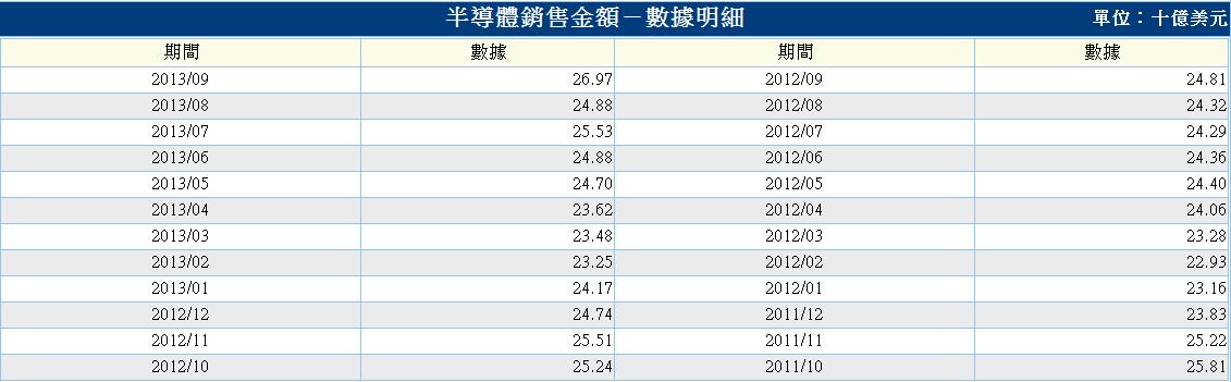 美-半導體銷售金額-2.PNG