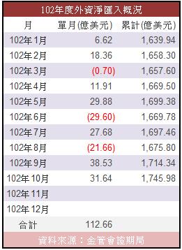 10月外資淨匯入-1.PNG