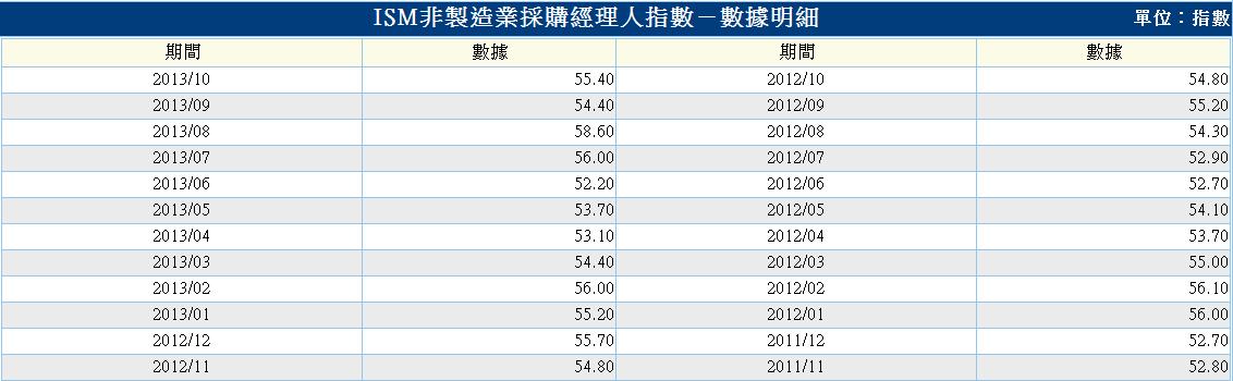 美-ism非製造業-3.PNG