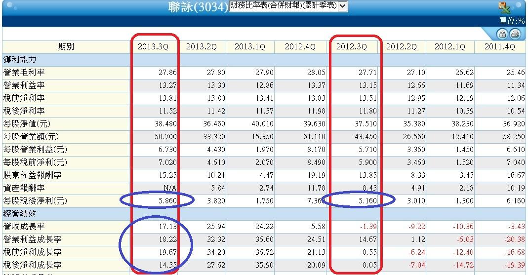 3034季累計財務比率表