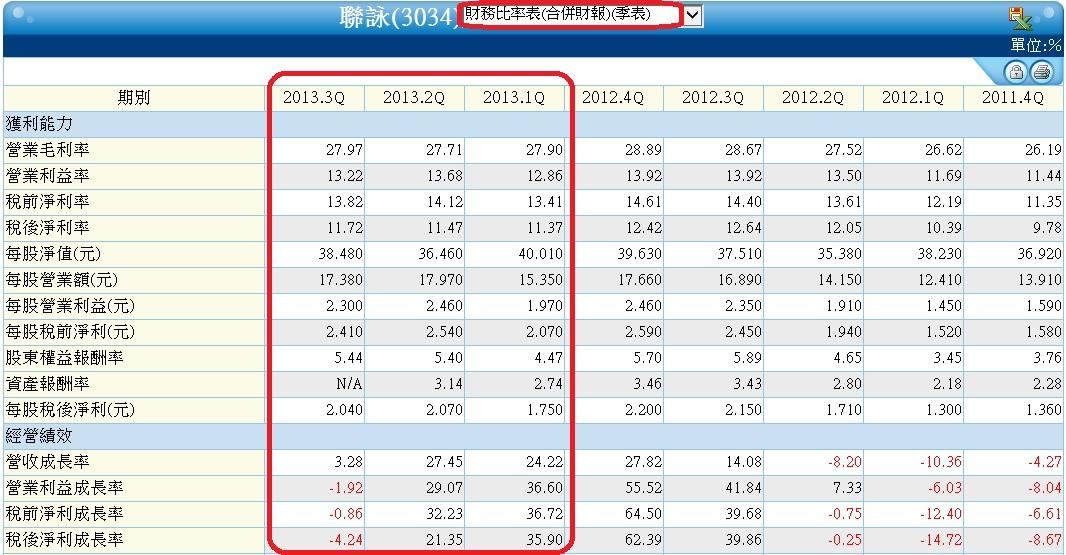 3034單季財務比率表