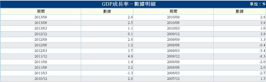 美-gdp成長率-2.PNG