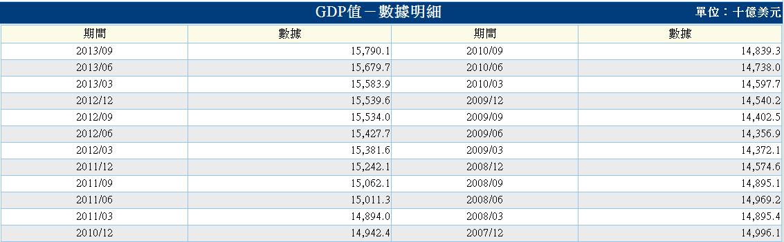 美-gdp成長率-4.PNG