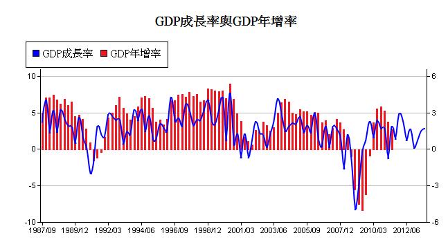 美-gdp成長率-5.PNG