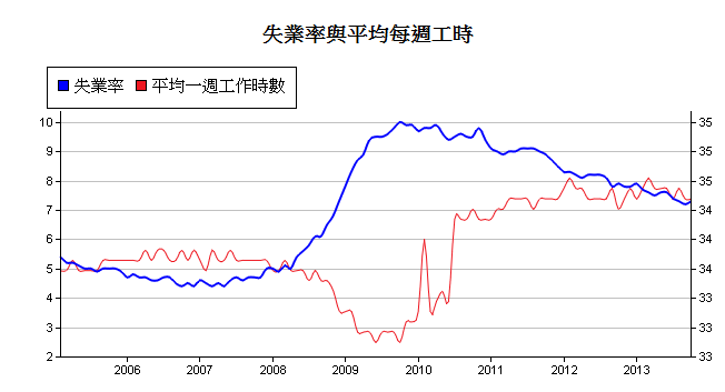 美-失業率-3.PNG