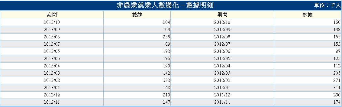 美-非農業就業人數-2.PNG