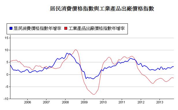 中國-工業產品價格-3.PNG