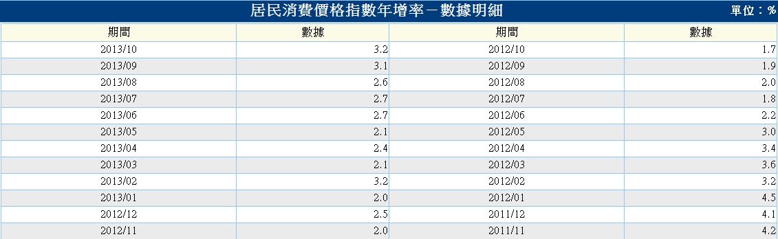中國-居民消費價格-2.PNG