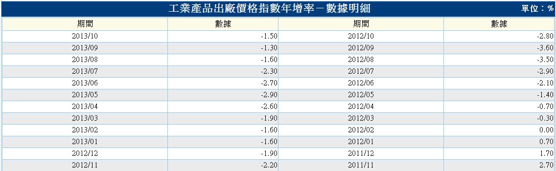 中國-工業產品價格-2.PNG