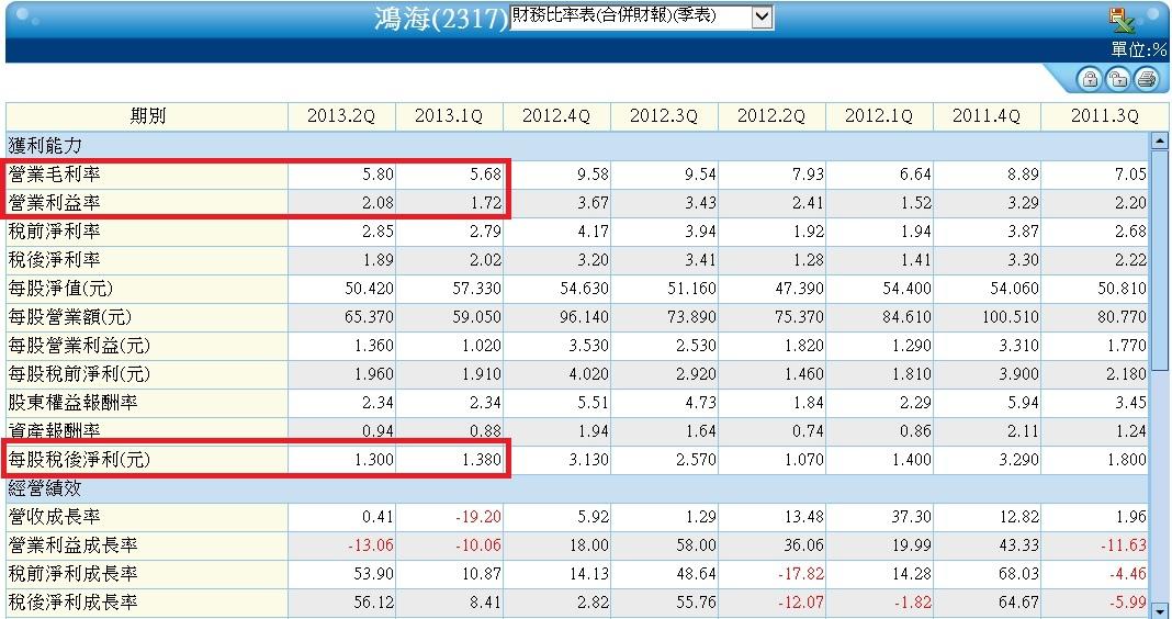2317合併財務比率分析表