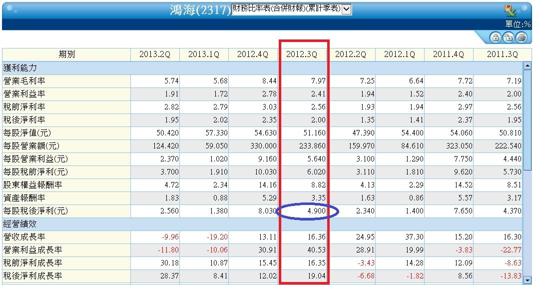 2317合併累計財務比率分析表