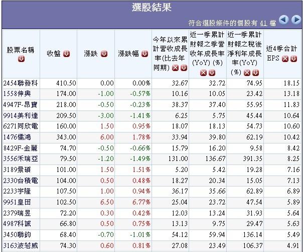 20131115營收及獲利連續兩季成長且累計年增率正成長公司.1