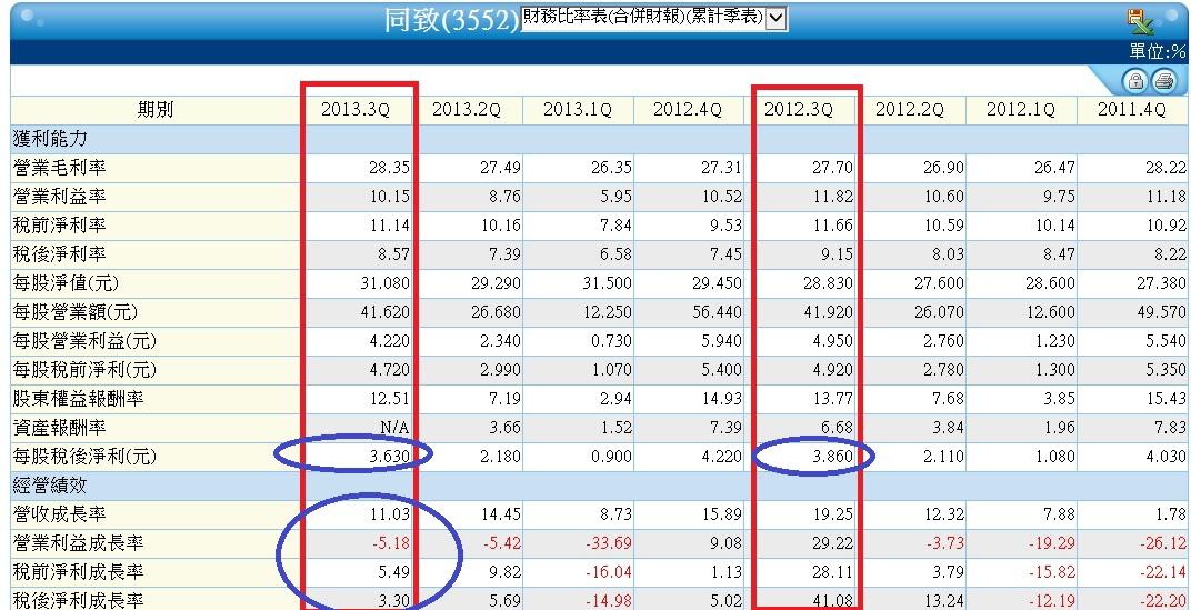 3552累季財務比率表