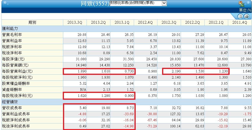 3552單季財務比率表