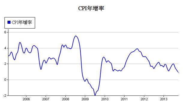 美-cpi-1.PNG