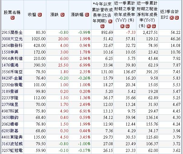 20131125營收及獲利逐季成長股.1
