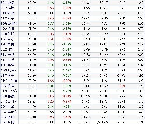 20131125營收及獲利逐季成長股.2