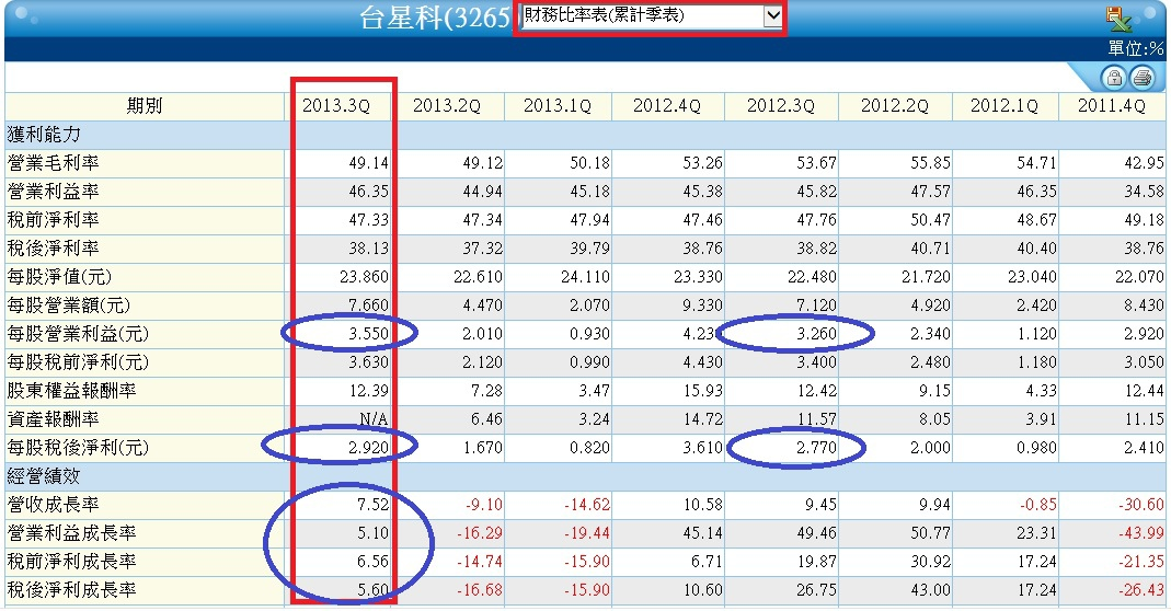 3265季累計財務比率表