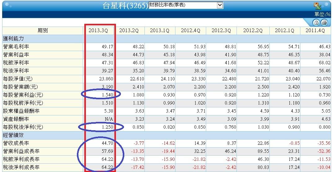 3265單季財務比率表