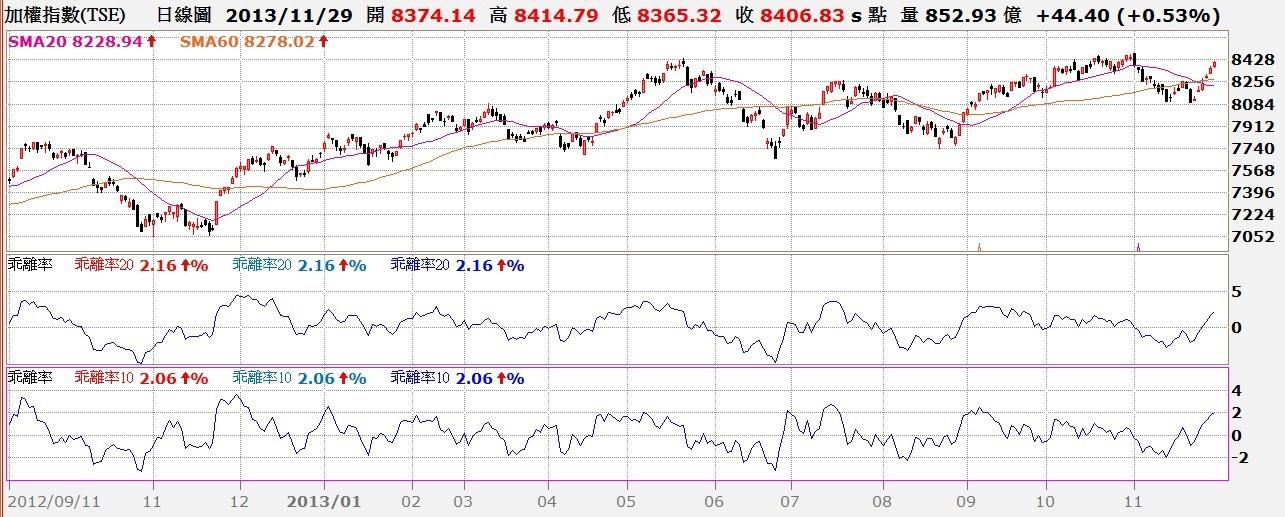 台股日K線與20日、10日乖離率走勢對照圖