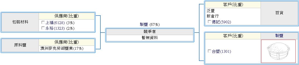 下一張(熱鍵:c)