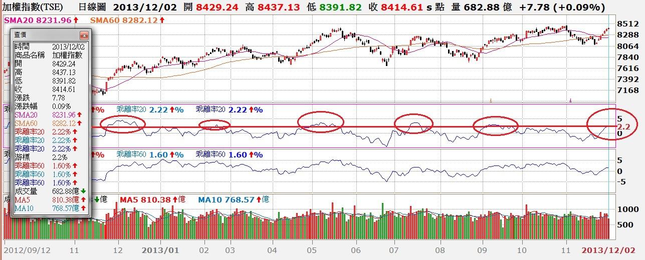 台股日K線與20日、60日乖離率走勢對照圖