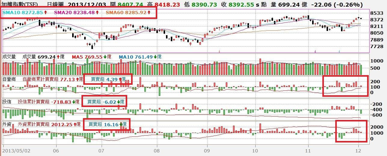 台股日K線與MACD及KD值對照圖