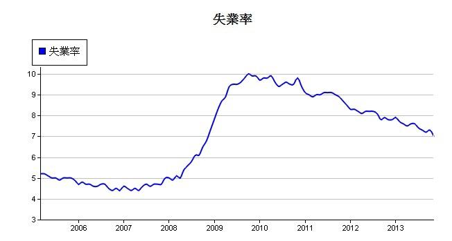 失業率.1