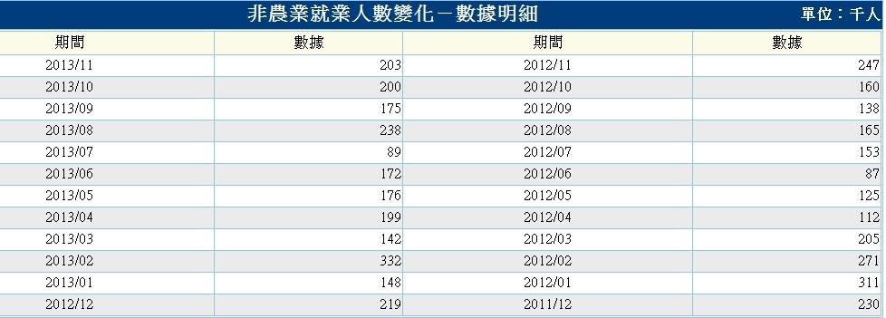 非農業就業人口.2
