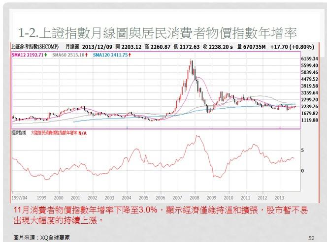 中國上證指數與消費者物價指數年增率對照圖