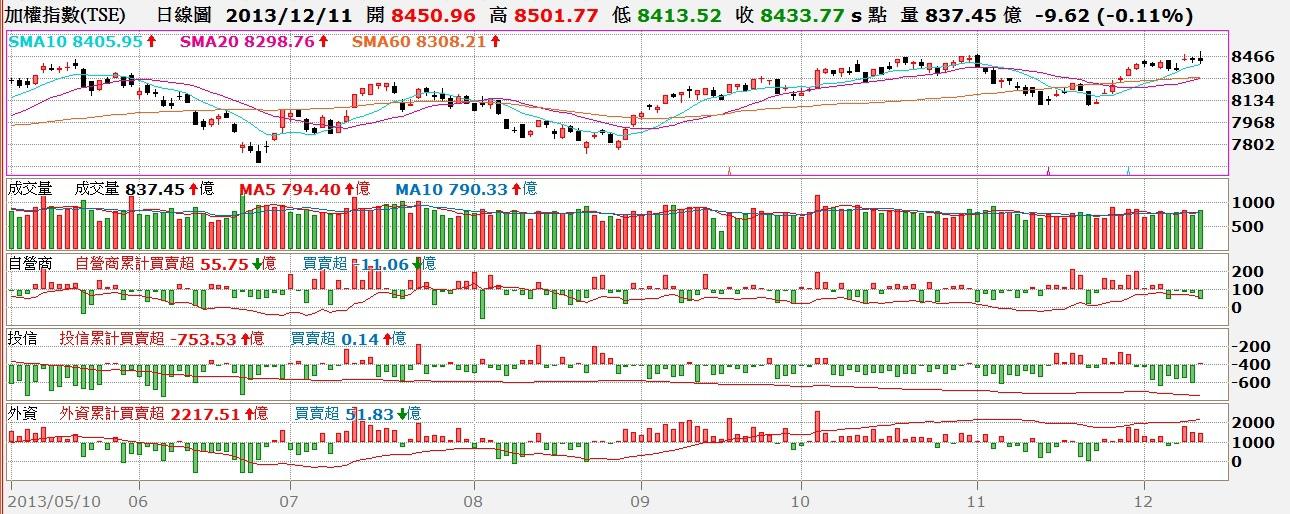 台股日K線與三大法人買賣超對照圖