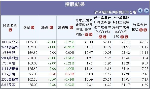 20131215長期高獲利高配息公司.1