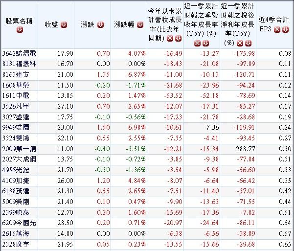 20131218營收及獲利同步衰退且本益比偏高個股.1