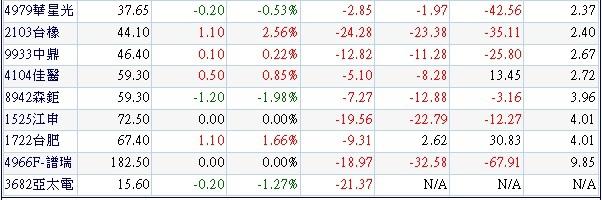 20131218營收及獲利同步衰退且本益比偏高個股.3