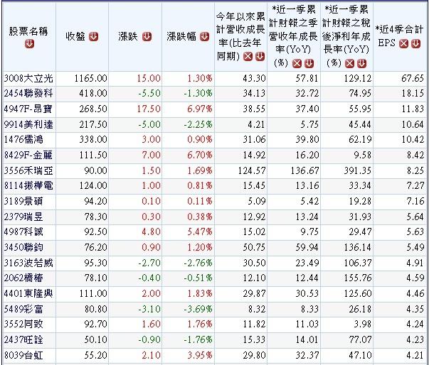 20131219獲利連續兩季向上成長公司.1