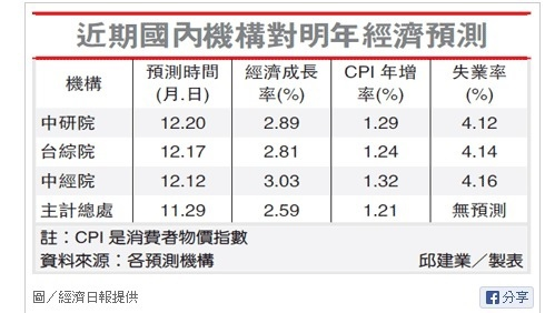 台灣研調機構對2014年經濟成長率預測