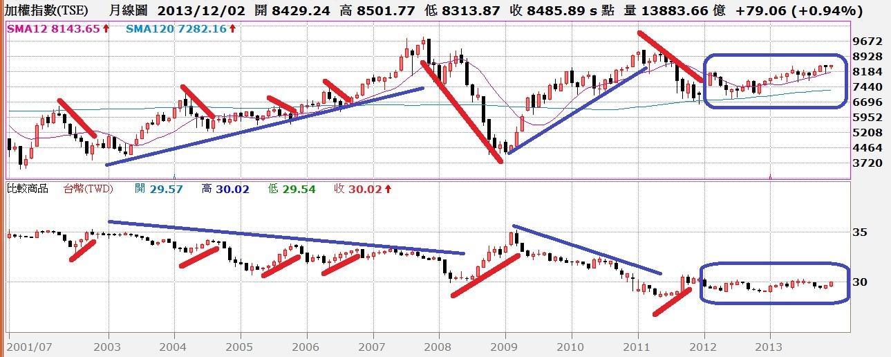 台股月K線與台幣匯率走勢對照圖