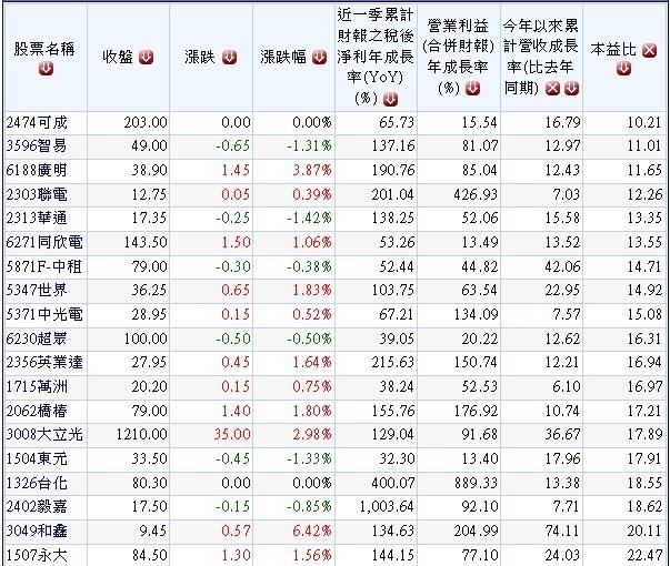 20140119外資年初以來買超且2013年營收及獲利成長股名單.1