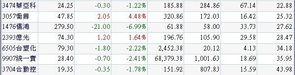 20140119外資年初以來買超且2013年營收及獲利成長股名單.2