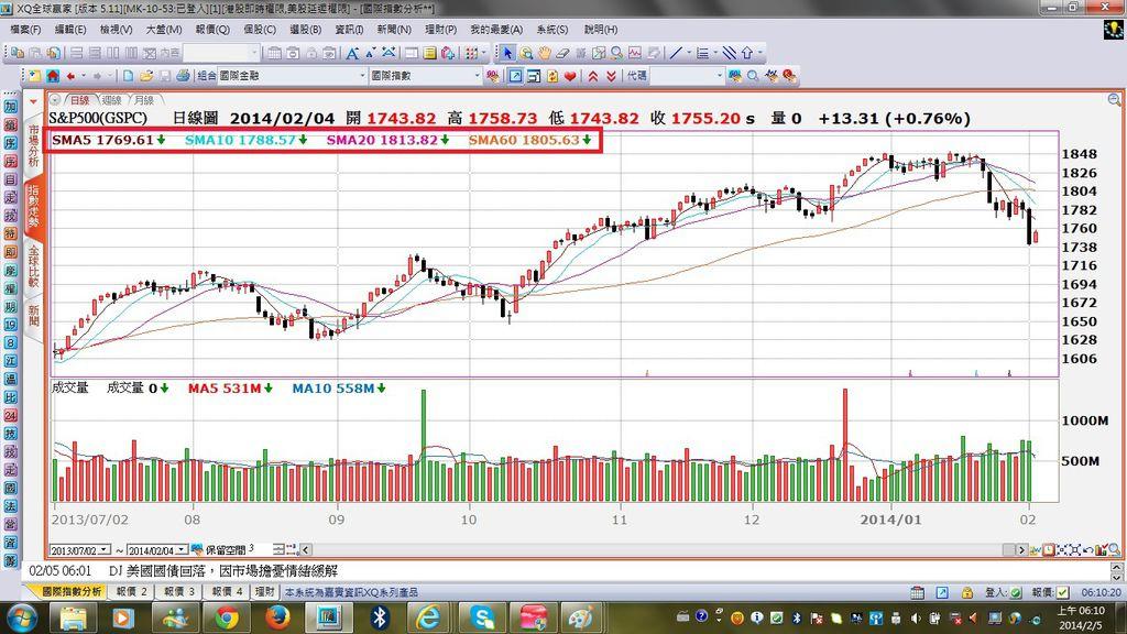 S&P500指數日K線圖