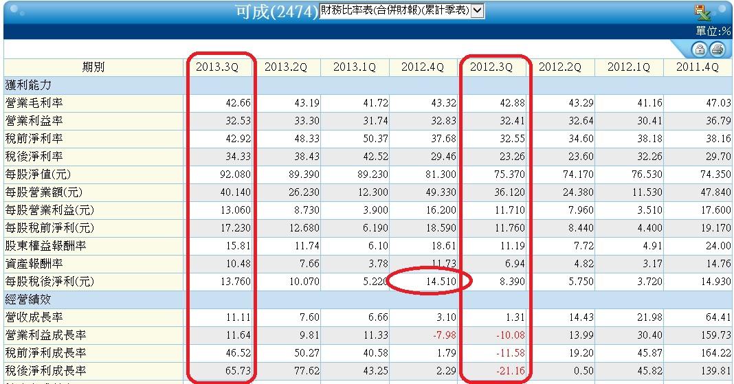 2474季累計財務比率表