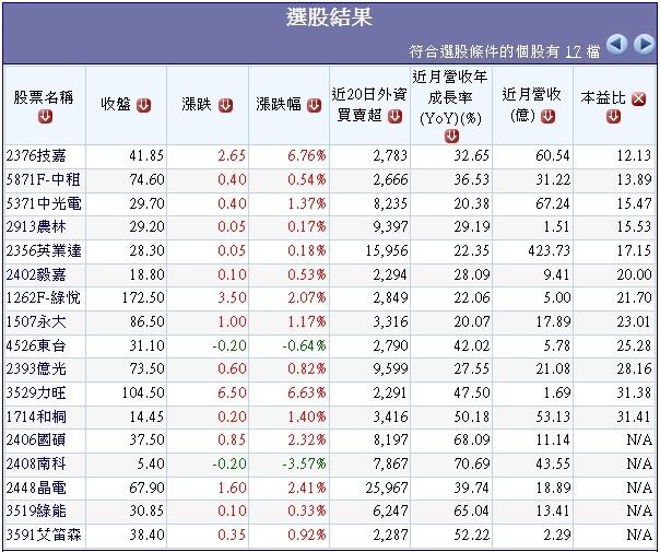 過去20日外資大量買超且1月營收年增率大於20%個股.1