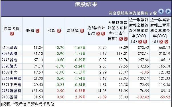 過去10日外資大量買超且1月營收年增率大於20%個股.1