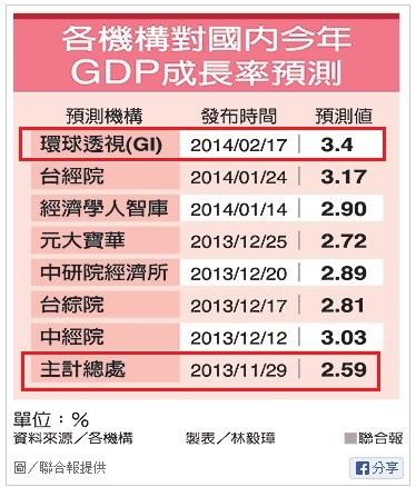 研調機構對台灣經濟成長率預測