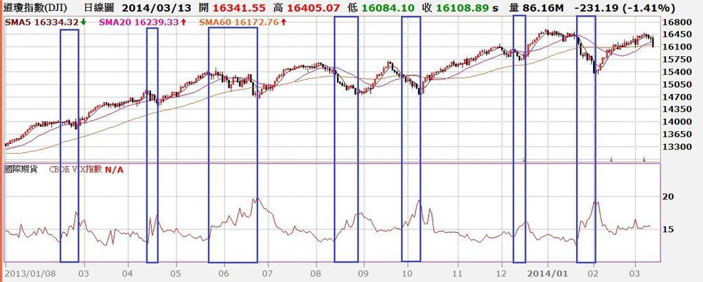 道瓊指數日K線圖與VIX指數對照圖