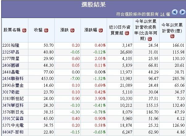 過去10日外資大量買超且前2月營收年增率大於20%個股.1