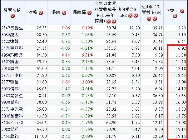 20140408去年獲利高成長首季營收高成長過去一個月外資大買超個股.3