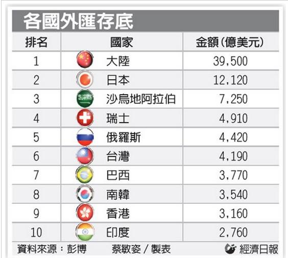 全球外匯存底最新排名(201403)