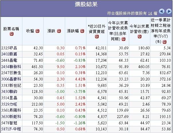 20140417近一個月外資大買超且2014年營收成長之公司名單.1