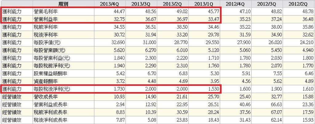 2330單季合併財務比率表